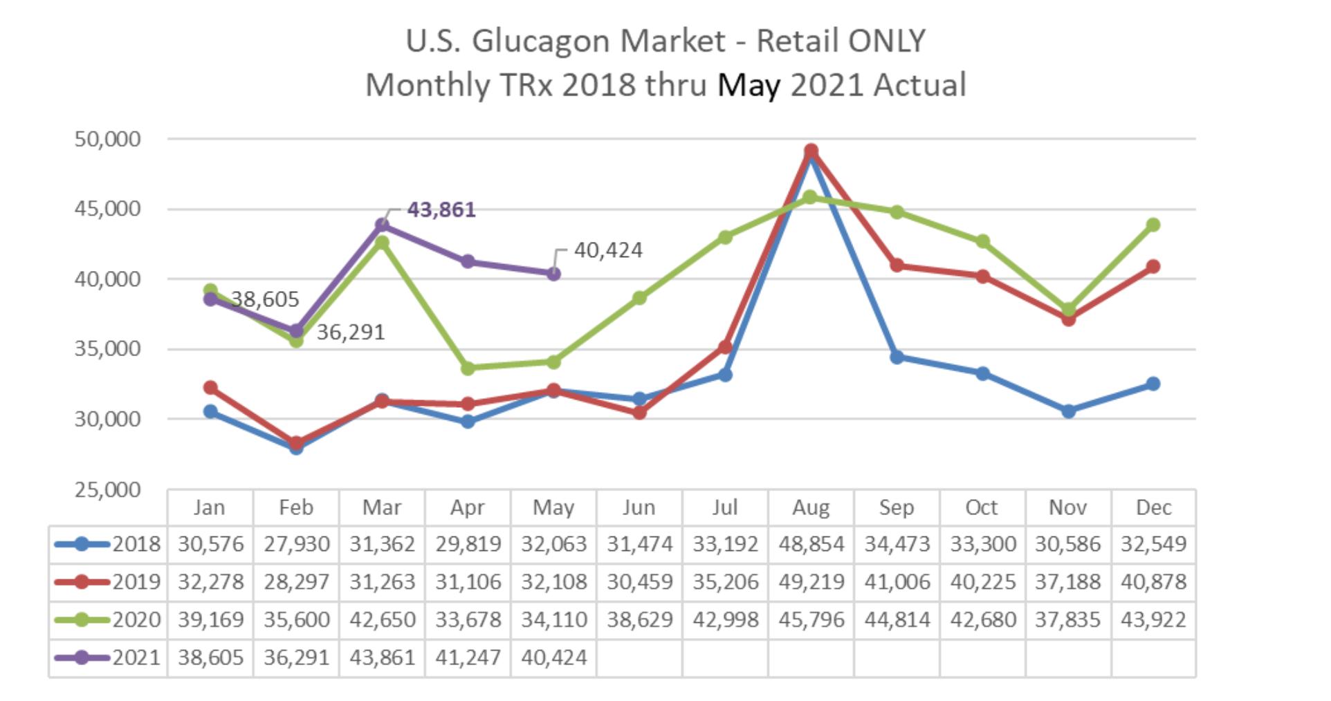 U.S. Glucagon Market